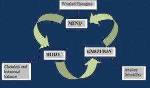 Men and Depression